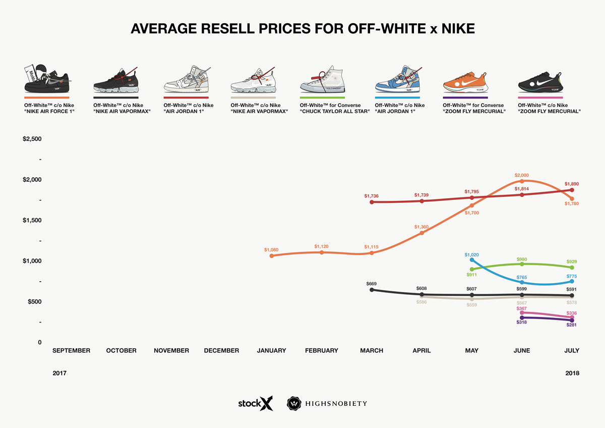 Nike x OFF-WHITE релизы 2018 года