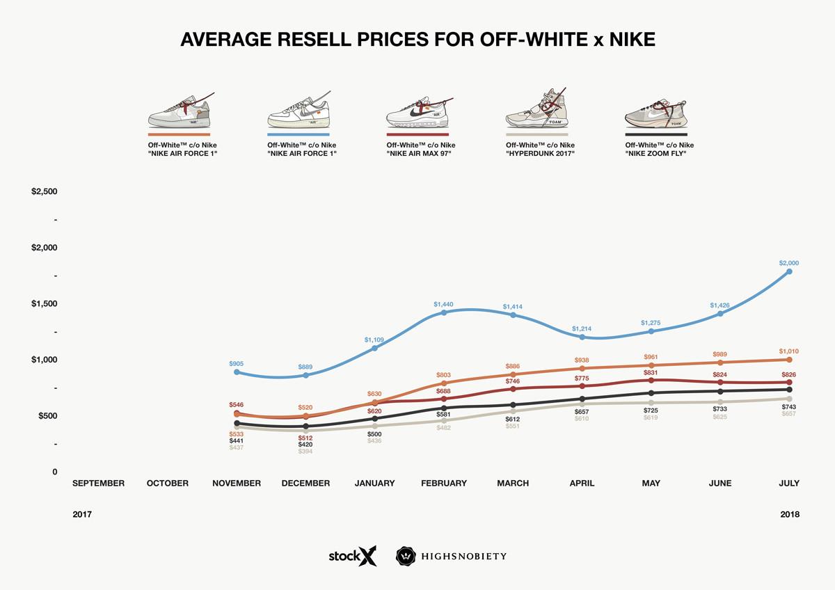 Nike x OFF-WHITE релизы ноября 2017 года