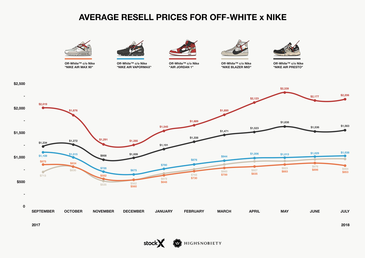 Nike x OFF-WHITE релизы сентября 2017 года