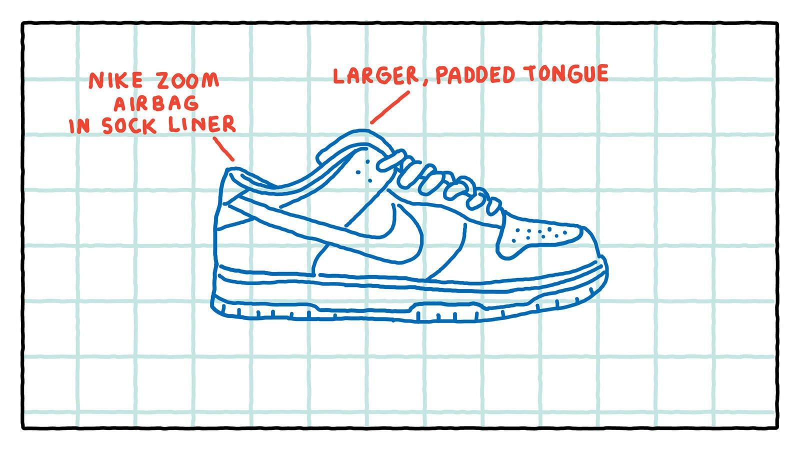 Nike SB Dunk история культовых кроссовок для скейтбординга 07 mcmag