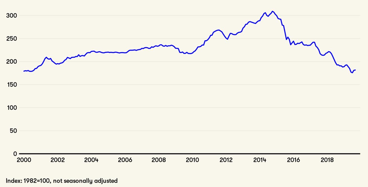 График цен на кожу за последние два десятилетия